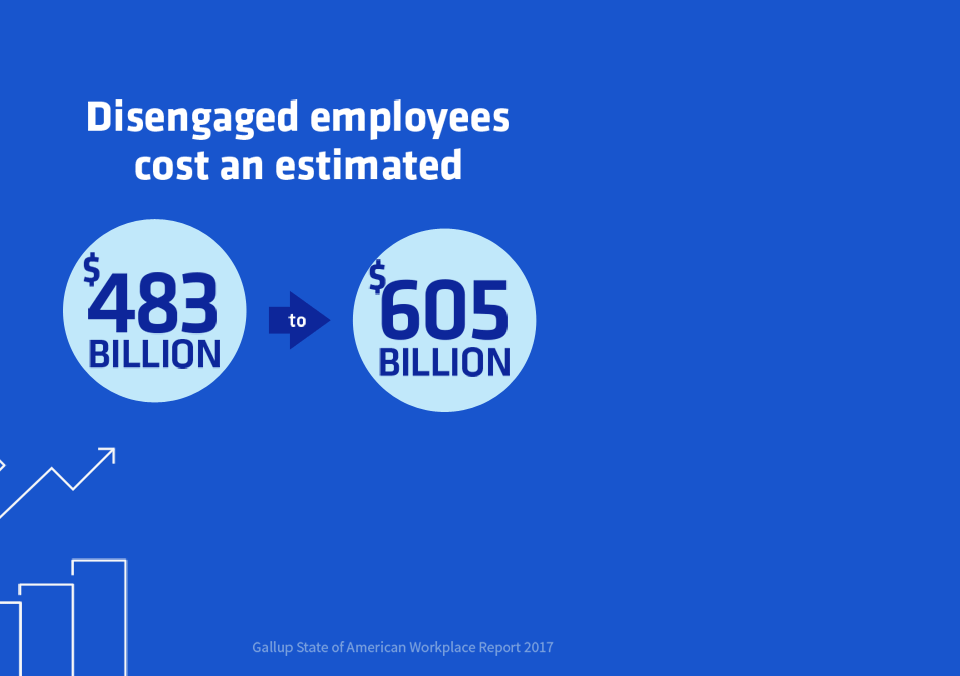 Gartner predicts disengaged employees cost billions graphic right side