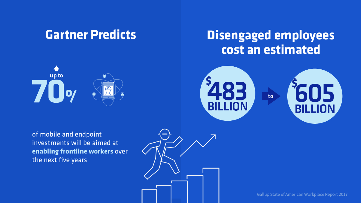 Gartner predicts 70% of mobile and endpoint investments will be aimed at enabling frontline workers over the next five years graphic.