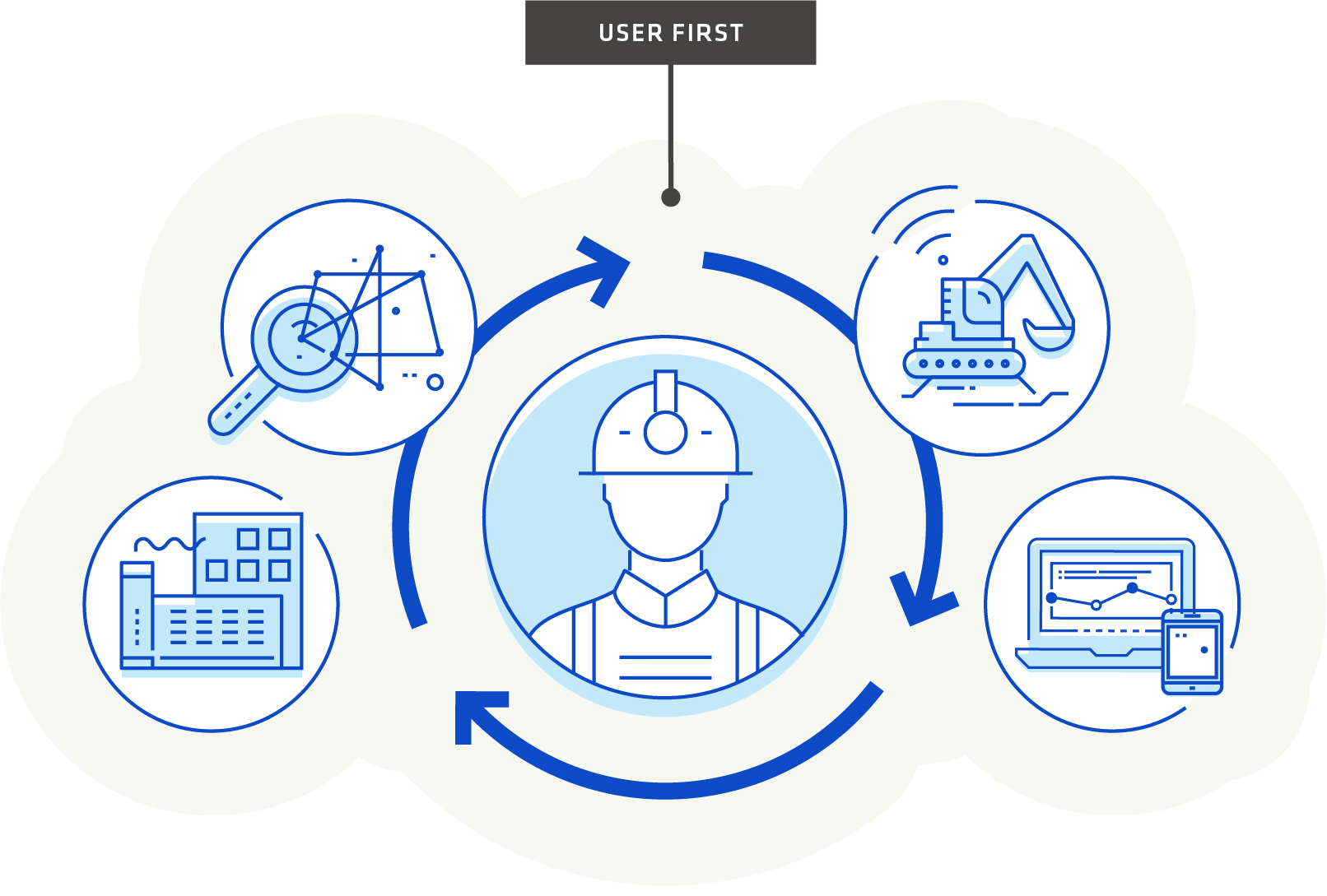 User first, mobile, industrial connected worker graphic